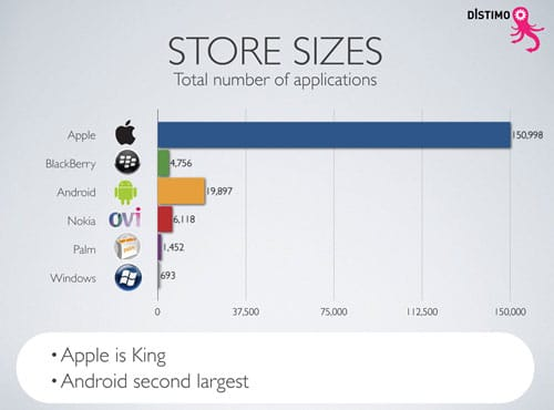 Store-Sizes