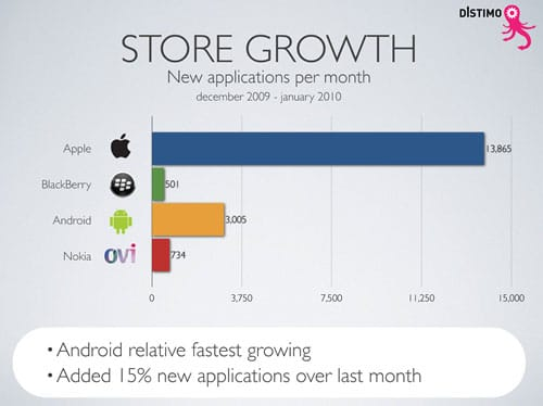 Store-growth