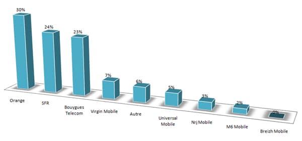 sondage-operateur-mobile