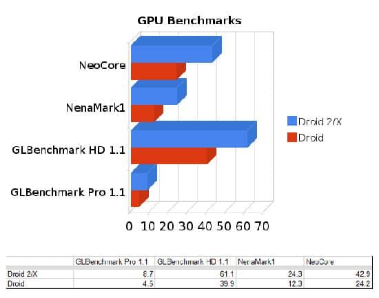 benchmark motorola droid 2