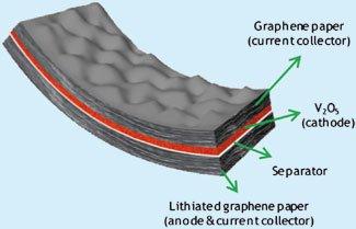 shéma de représentation batterie Lithium Graphène