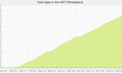 wp7 app