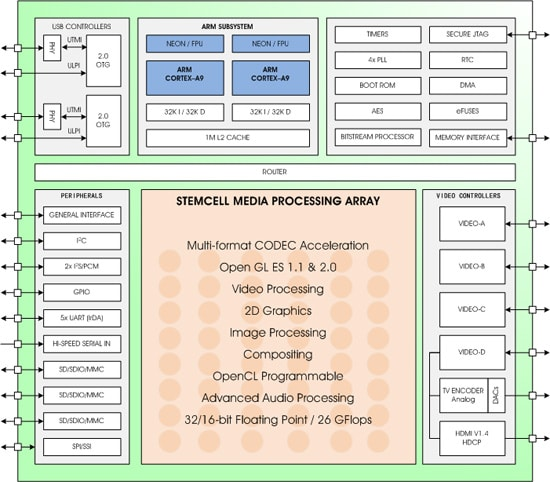 zms architecture
