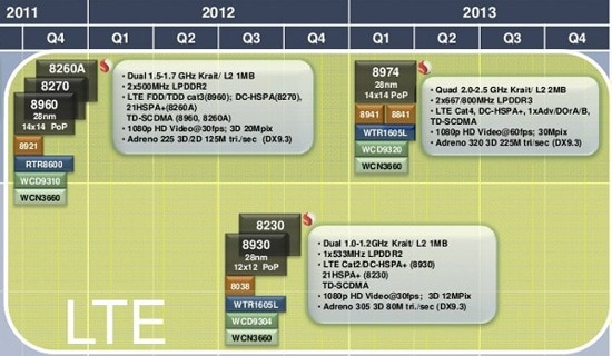 qualcomm roadmap