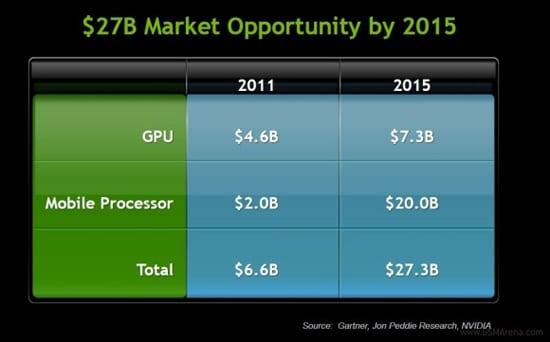 nvidia market opportunity